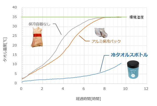 冷タオルス グラフ