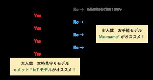 eメットの選び方